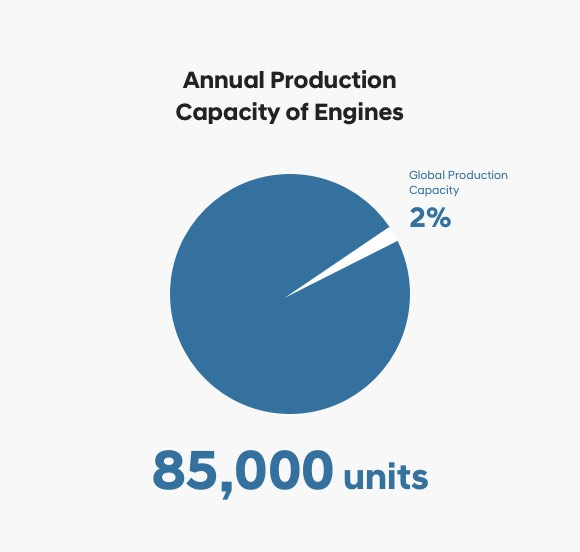 Annual Production Capacity of Engines