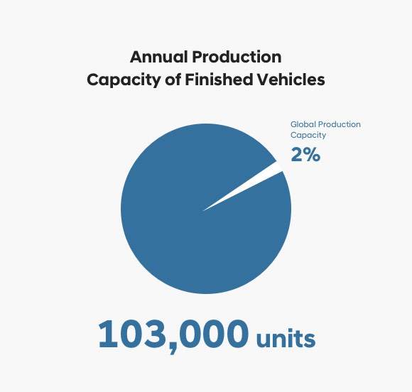 Annual Production Capacity of Finished Vehicles